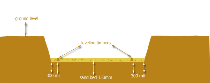 leveling timbers